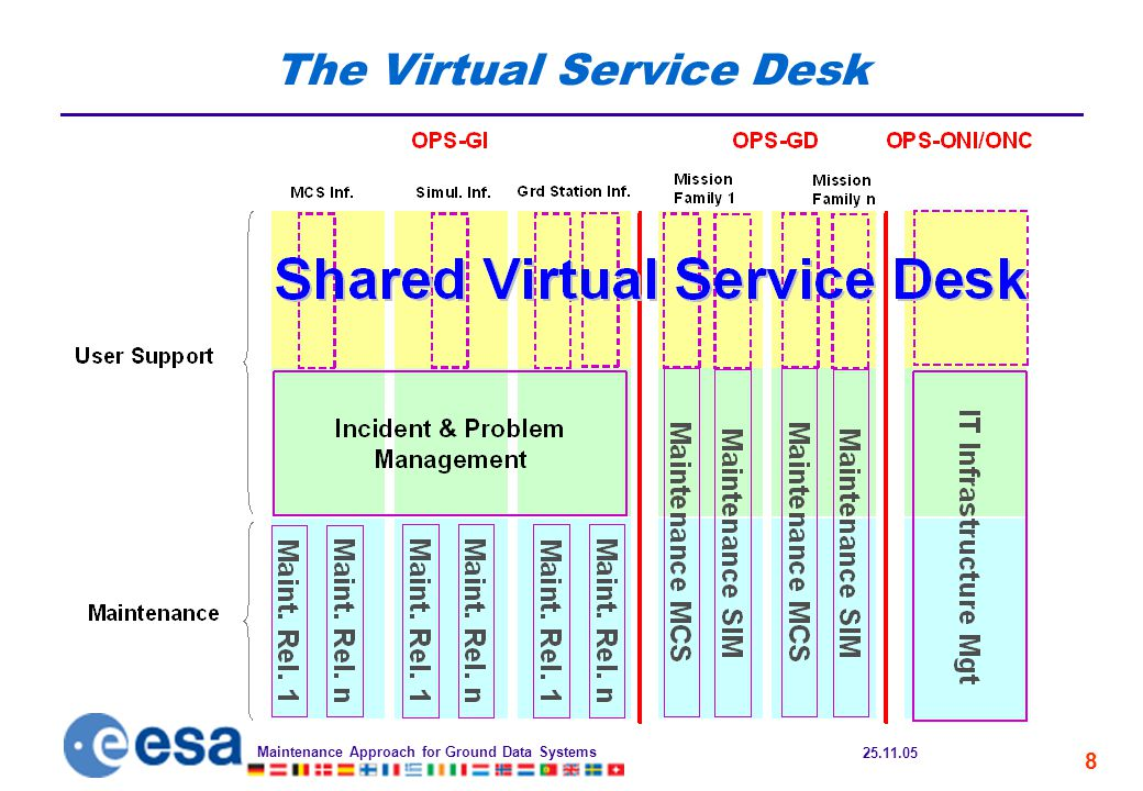 25.11.05 Maintenance Approach for Ground Data Systems 8 The Virtual Service Desk
