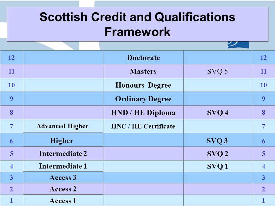 Scottish Credit and Qualifications Framework SVQ 3Higher HNC / HE Certificate HND / HE Diploma Ordinary Degree Honours Degree Masters Doctorate 66 Access 1 Access 2 Access 3 Intermediate 1 Intermediate 2 Advanced Higher Higher SVQ 1 SVQ 2 SVQ 4 SVQ 5 SVQ 3