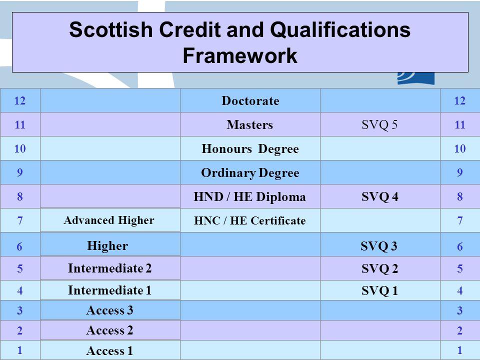 Further Information Scottish Framework for Qualifications of HEIs (FQHE): http://www.qaa.ac.uk/academicinfrastructure/FHEQ/SCQF/2001/de fault.asp Scottish Credit and Qualifications Framework (SCQF) http://www.scqf.org.uk Universities Scotland http://www.universities-scotland.ac.uk Fresh Talent Initiative: http://www.scotlandistheplace.com