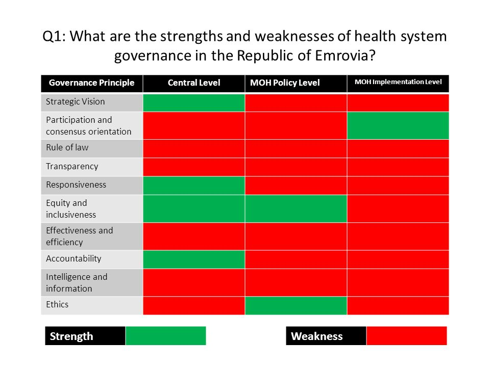 Q1: What are the strengths and weaknesses of health system governance in the Republic of Emrovia.