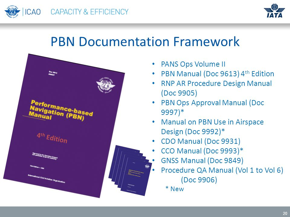20 PBN Documentation Framework PANS Ops Volume II PBN Manual (Doc 9613) 4 th Edition RNP AR Procedure Design Manual (Doc 9905) PBN Ops Approval Manual (Doc 9997)* Manual on PBN Use in Airspace Design (Doc 9992)* CDO Manual (Doc 9931) CCO Manual (Doc 9993)* GNSS Manual (Doc 9849) Procedure QA Manual (Vol 1 to Vol 6) (Doc 9906) * New 4 th Edition