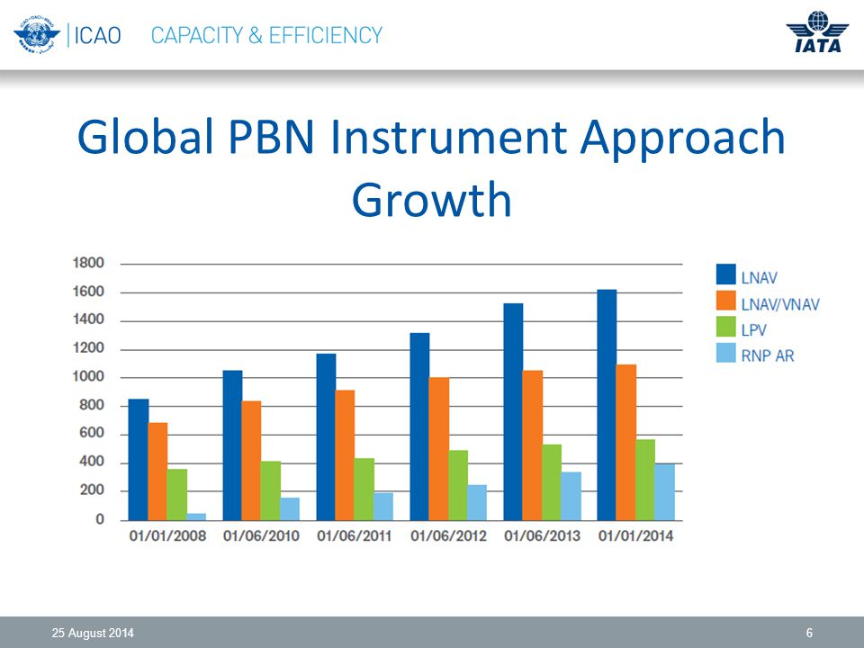 Global PBN Instrument Approach Growth 25 August 20146
