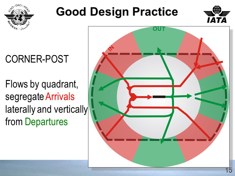 Good Design Practice 15 CORNER-POST Flows by quadrant, segregate Arrivals laterally and vertically from Departures