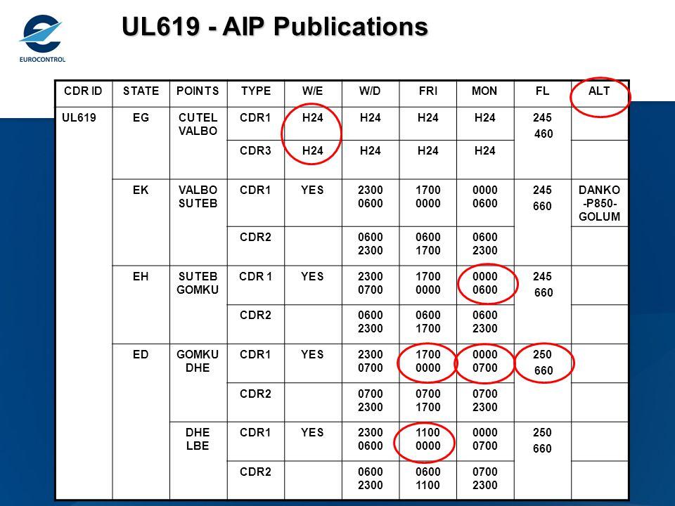 UL619 Environment
