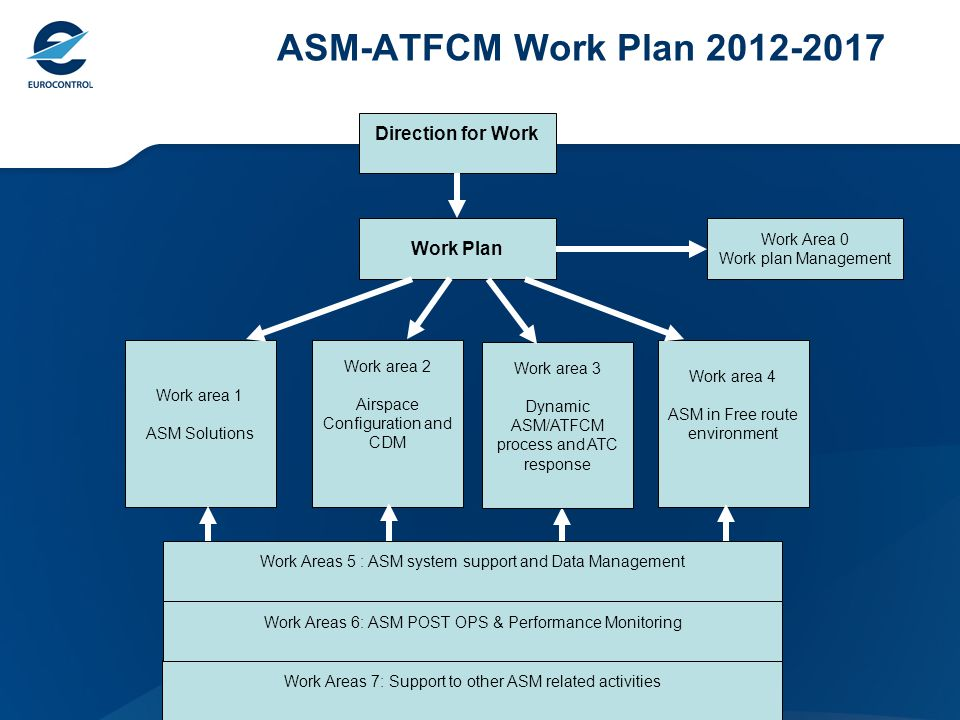 ASM-ATFCM Work Plan 2012-2017 Work Areas 7: Support to other ASM related activities Direction for Work Work Plan Work area 4 ASM in Free route environment Work area 2 Airspace Configuration and CDM Work area 1 ASM Solutions Work Areas 5 : ASM system support and Data Management Work Areas 6: ASM POST OPS & Performance Monitoring Work Area 0 Work plan Management Work area 3 Dynamic ASM/ATFCM process and ATC response