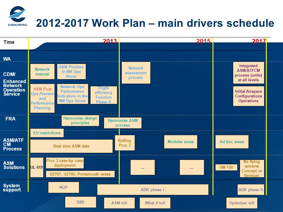 2012-2017 Work Plan – main drivers schedule 20132017 ASM Solutions Time WA Network assessment process 2015 Network Ops Performance Indicators in the NM Ops Room Real time ASM data No flying window Concept in Belgium UL 619 UZ707, UZ706, Portsmouth areas FRA Integrated ASM/ATFCM process (units) at all levels ASM Position in NM Ops Room ADR phase IADR phase II Initial Airspace Configurations Operations Rolling Proc 3 System support CDM/ Enhanced Network Operation Service … ASM Post Ops Process and Performance Planning Network manual Flight efficiency Function Phase II Proc 3 case-by case deployment NOP Harmonise design principles Ad hoc areas EU restrictions … UM 150 ASM/ATF CM Process Modular areas B2B What if tollOptimiser tollASM toll Harmonise ASM process 20132017