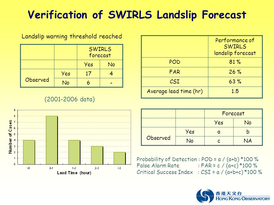 Verification of SWIRLS Landslip Forecast Performance of SWIRLS landslip forecast POD81 % FAR26 % CSI63 % Average lead time (hr)1.5 Probability of Detection : POD = a / (a+b) *100 % False Alarm Rate : FAR = c / (a+c) *100 % Critical Success Index : CSI = a / (a+b+c) *100 % Forecast YesNo Observed Yesab NocNA SWIRLS forecast YesNo Observed Yes174 No6- Landslip warning threshold reached (2001-2006 data)