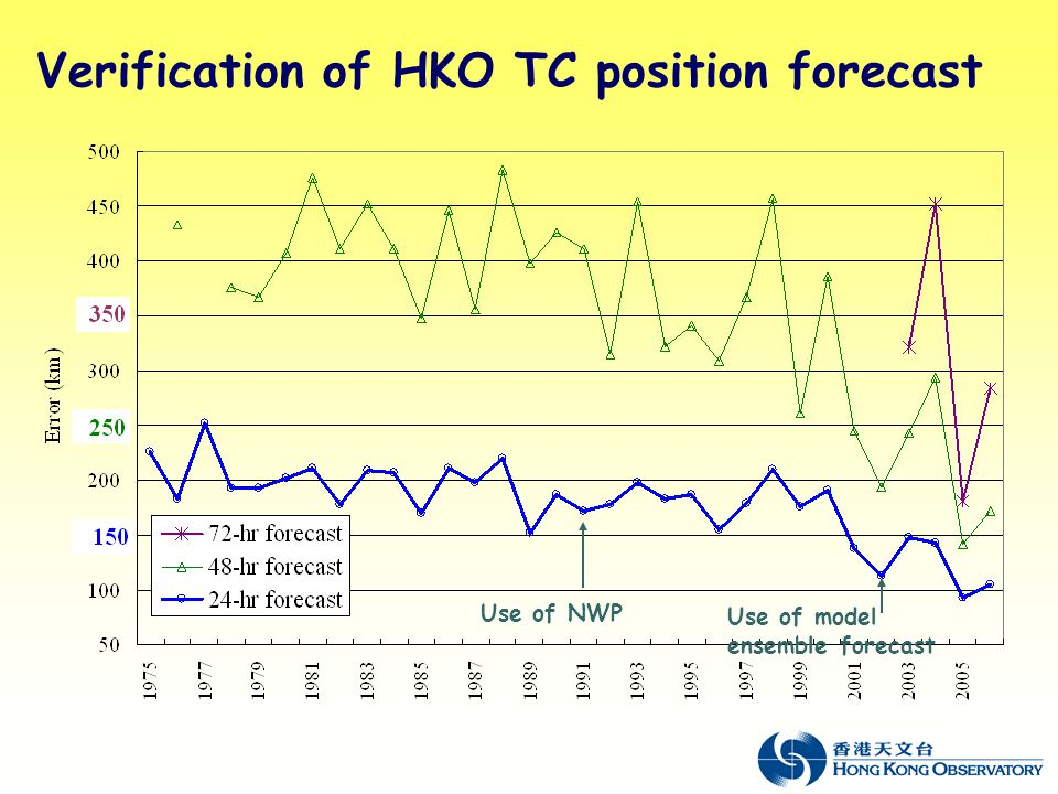 Verification of HKO TC position forecast Use of NWP Use of model ensemble forecast