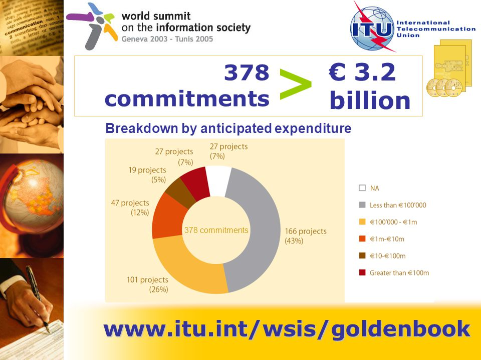 www.itu.int/wsis/goldenbook Breakdown by anticipated expenditure 378 commitments € 3.2 billion > 378 commitments