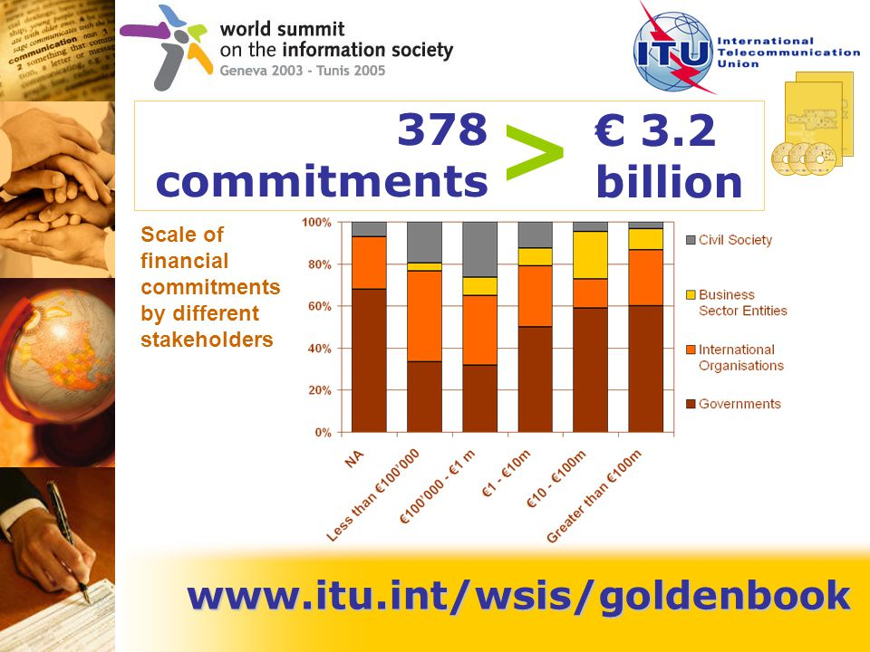www.itu.int/wsis/goldenbook € 3.2 billion > Scale of financial commitments by different stakeholders