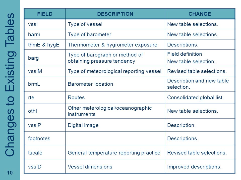 PMO-III, 23-24 March 2006, Hamburg. 10 Changes to Existing Tables FIELDDESCRIPTIONCHANGE vsslType of vesselNew table selections. barmType of barometer