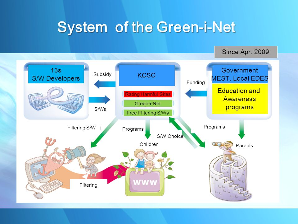 13s S/W Developers KCSC Subsidy S/Ws Green-i-Net Rating Harmful Sites Free Filtering S/Ws Government MEST, Local EDES Education and Awareness programs