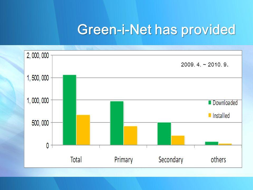 2009. 4. ~ 2010. 9. Green-i-Net has provided