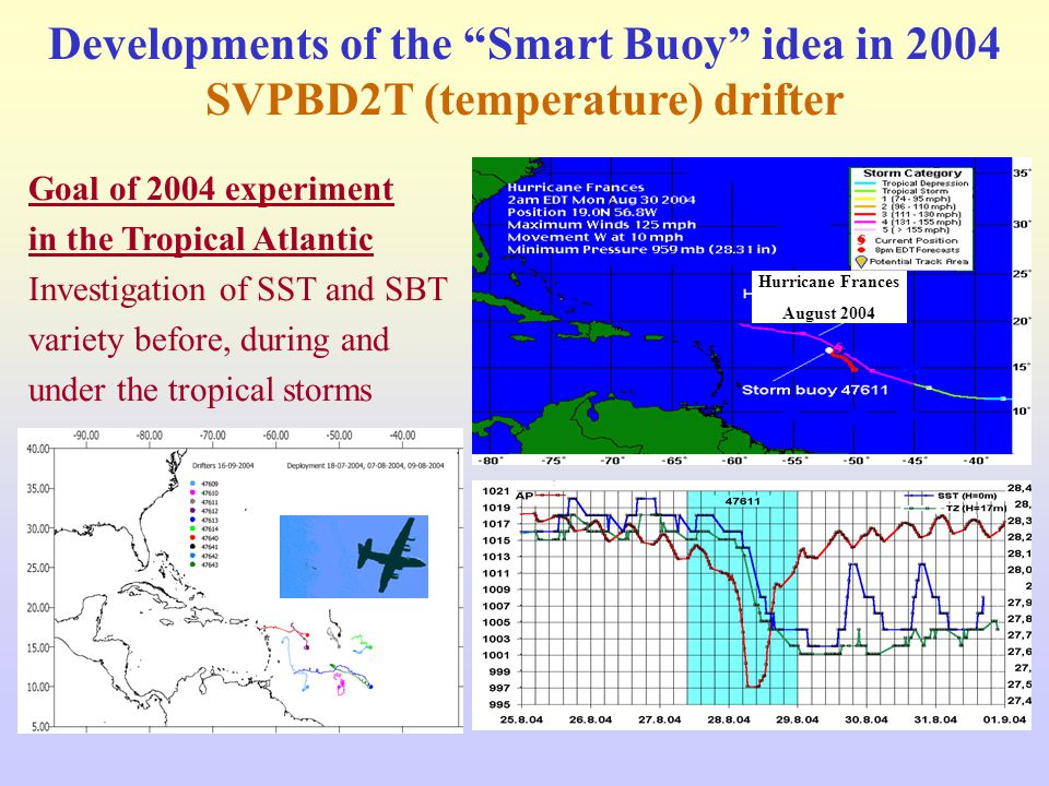 Developments of the Smart Buoy idea in 2004 SVPBD2T (temperature) drifter Goal of 2004 experiment in the Tropical Atlantic Investigation of SST and SBT variety before, during and under the tropical storms Hurricane Frances August 2004