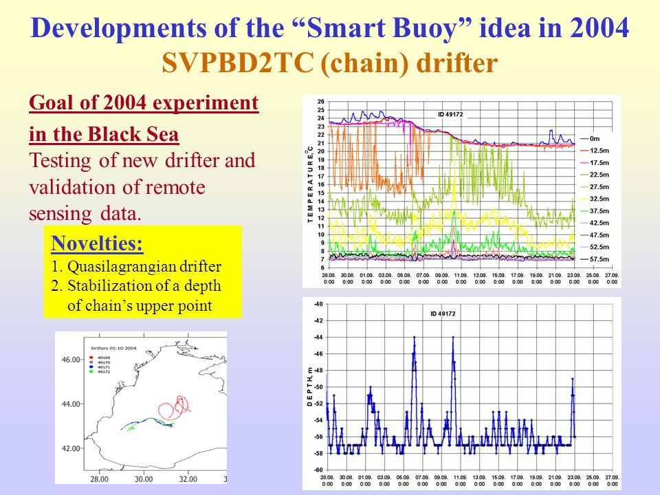 Developments of the Smart Buoy idea in 2004 SVPBD2TC (chain) drifter Novelties: 1.