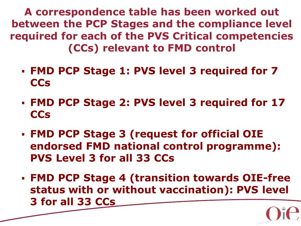  FMD PCP Stage 1: PVS level 3 required for 7 CCs  FMD PCP Stage 2: PVS level 3 required for 17 CCs  FMD PCP Stage 3 (request for official OIE endorsed FMD national control programme): PVS Level 3 for all 33 CCs  FMD PCP Stage 4 (transition towards OIE-free status with or without vaccination): PVS level 3 for all 33 CCs A correspondence table has been worked out between the PCP Stages and the compliance level required for each of the PVS Critical competencies (CCs) relevant to FMD control