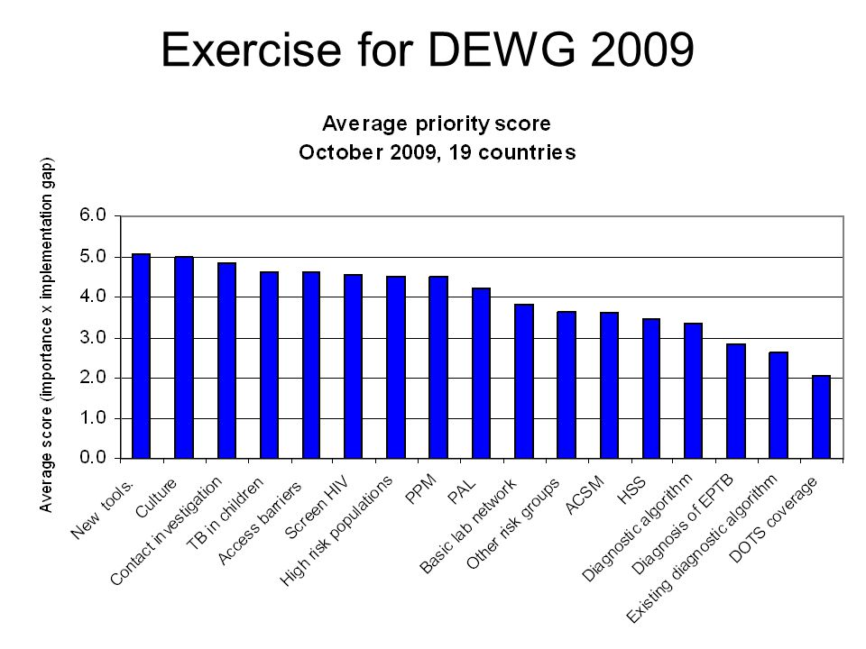 Exercise for DEWG 2009