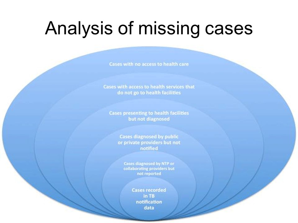 Analysis of missing cases