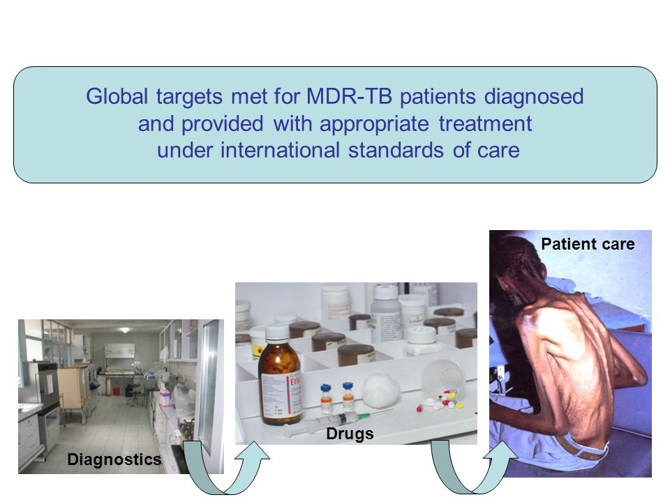 Global targets met for MDR-TB patients diagnosed and provided with appropriate treatment under international standards of care Diagnostics Drugs Patient care