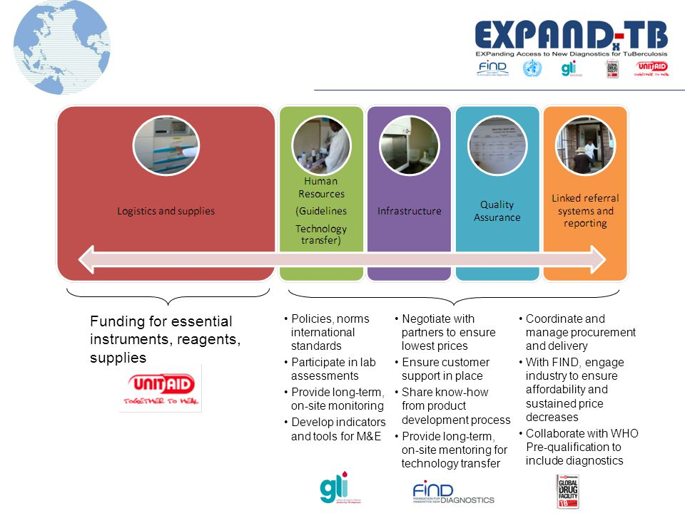 Policies, norms international standards Participate in lab assessments Provide long-term, on-site monitoring Develop indicators and tools for M&E Funding for essential instruments, reagents, supplies Negotiate with partners to ensure lowest prices Ensure customer support in place Share know-how from product development process Provide long-term, on-site mentoring for technology transfer Coordinate and manage procurement and delivery With FIND, engage industry to ensure affordability and sustained price decreases Collaborate with WHO Pre-qualification to include diagnostics