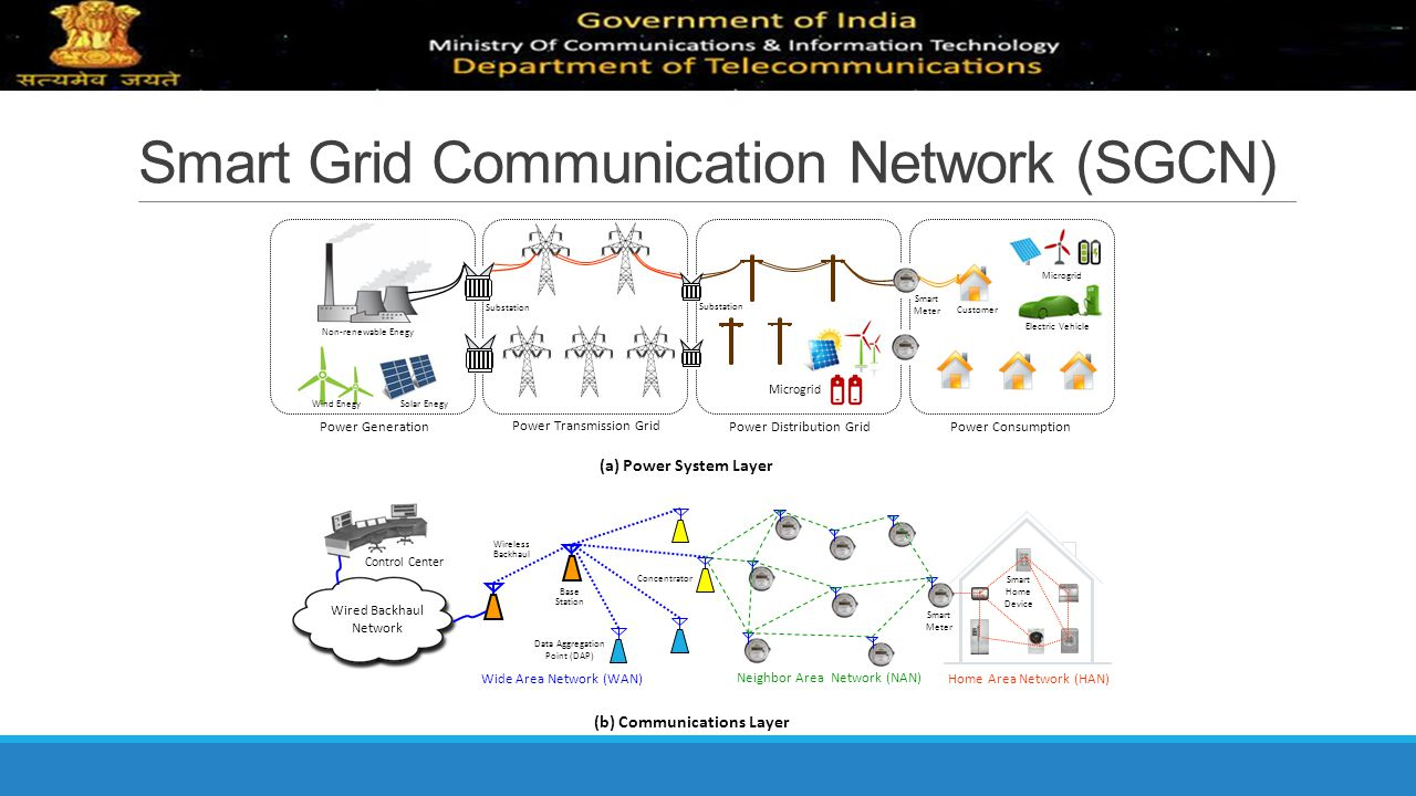 Smart Grid Communication Network (SGCN)