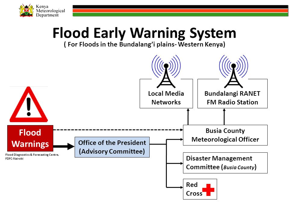 Flood Early Warning System Flood Warnings Busia County Meteorological Officer Disaster Management Committee ( Busia County ) Red Cross Office of the President (Advisory Committee) Bundalangi RANET FM Radio Station Local Media Networks ( For Floods in the Bundalang'i plains- Western Kenya) Flood Diagnostics & Forecasting Centre, FDFC-Nairobi
