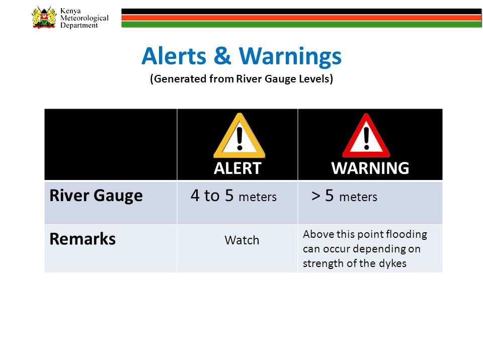 Alerts & Warnings (Generated from River Gauge Levels) ALERTWARNING River Gauge 4 to 5 meters > 5 meters Remarks Watch Above this point flooding can occur depending on strength of the dykes