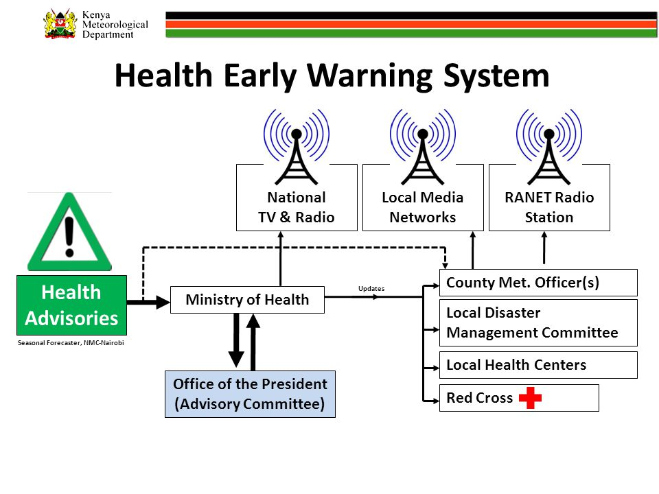 Health Early Warning System Health Advisories County Met.