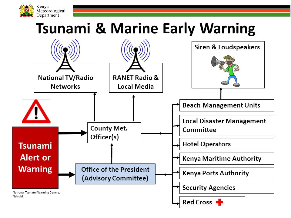 Tsunami & Marine Early Warning Tsunami Alert or Warning County Met.