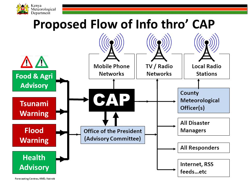 Proposed Flow of Info thro' CAP Flood Warning County Meteorological Officer(s) All Disaster Managers Tsunami Warning CAP All Responders Internet, RSS feeds…etc Office of the President (Advisory Committee) Mobile Phone Networks TV / Radio Networks Local Radio Stations Forecasting Centres, KMD, Nairobi Health Advisory Food & Agri Advisory