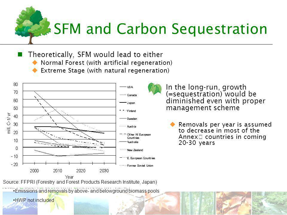 Source: FFPRI (Forestry and Forest Products Research Institute, Japan) SFM and Carbon Sequestration Emissions and removals by above- and belowground biomass pools HWP not included Theoretically, SFM would lead to either  Normal Forest (with artificial regeneration)  Extreme Stage (with natural regeneration) In the long-run, growth (=sequestration) would be diminished even with proper management scheme  Removals per year is assumed to decrease in most of the Annex Ⅰ countries in coming years