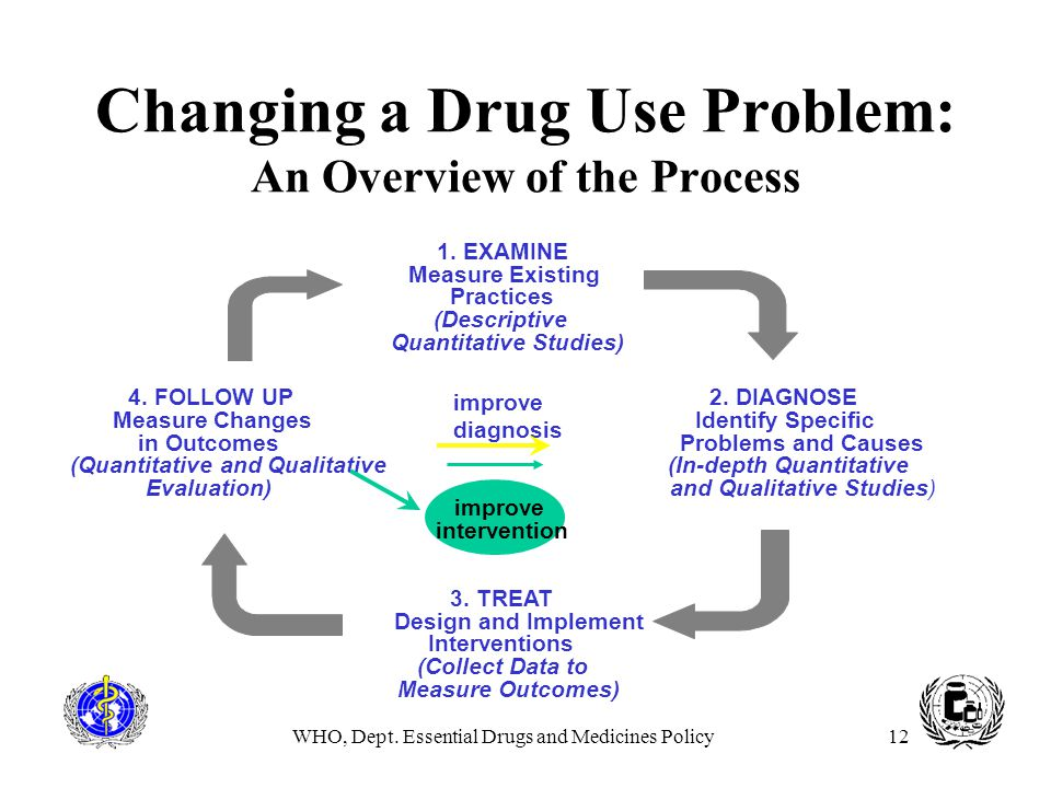 WHO, Dept. Essential Drugs and Medicines Policy12 Changing a Drug Use Problem: An Overview of the Process 1. EXAMINE Measure Existing Practices (Descr