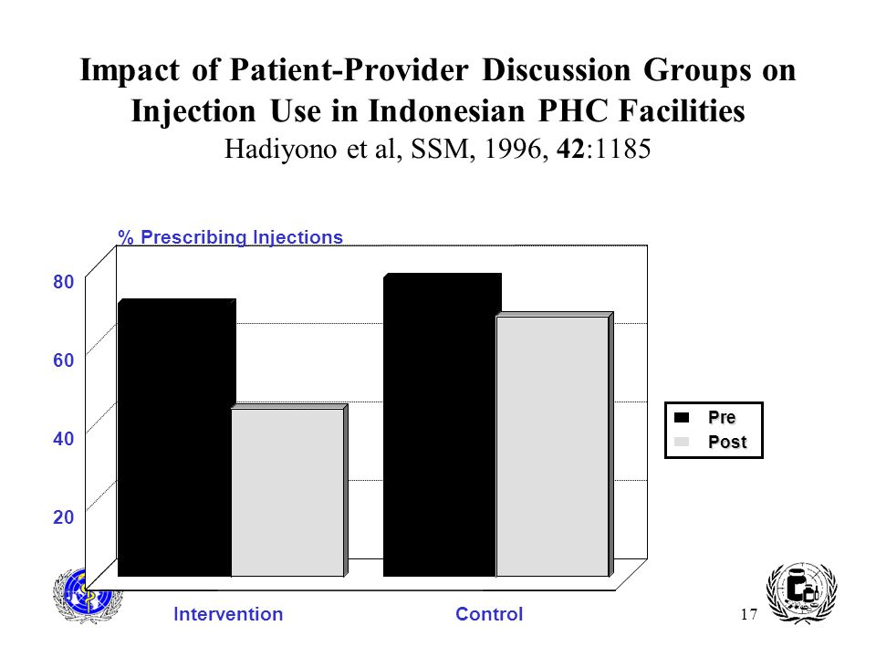 17 Impact of Patient-Provider Discussion Groups on Injection Use in Indonesian PHC Facilities Hadiyono et al, SSM, 1996, 42:1185 InterventionControl 0