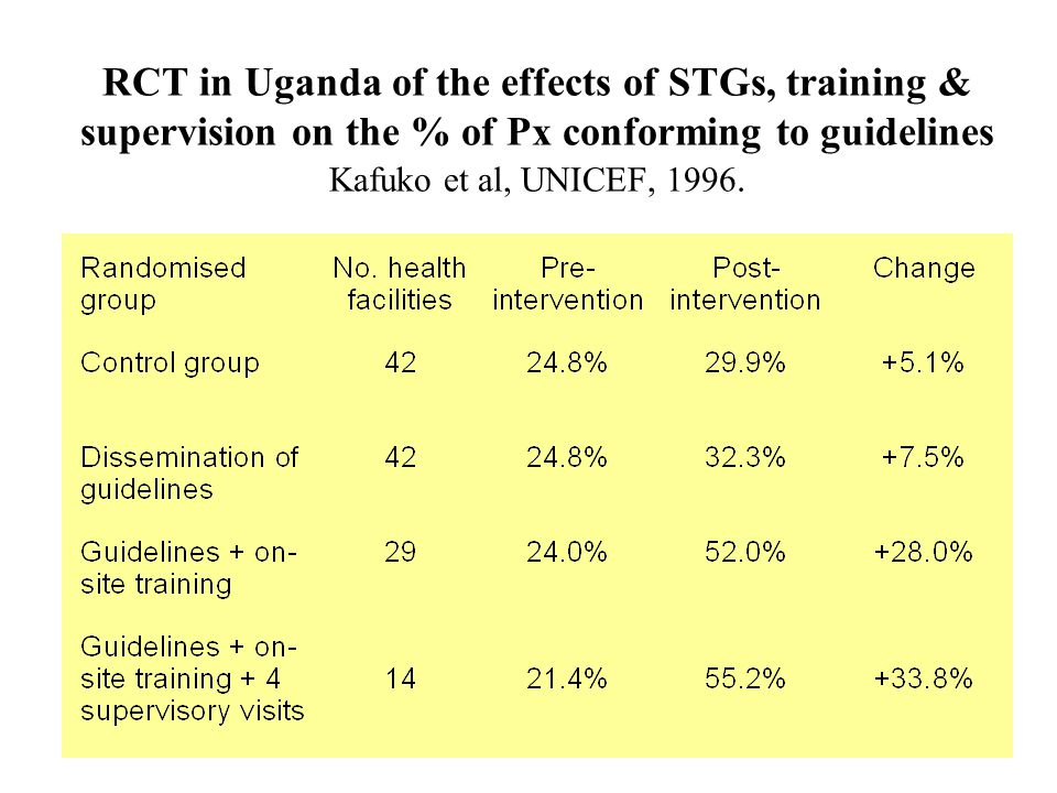 WHO, Dept. Essential Drugs and Medicines Policy21 RCT in Uganda of the effects of STGs, training & supervision on the % of Px conforming to guidelines