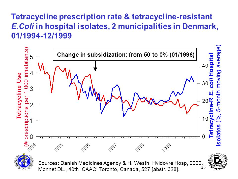 23 Sources: Danish Medicines Agency & H. Westh, Hvidovre Hosp, 2000. Monnet DL., 40th ICAAC, Toronto, Canada, 527 [abstr. 628]. Change in subsidizatio