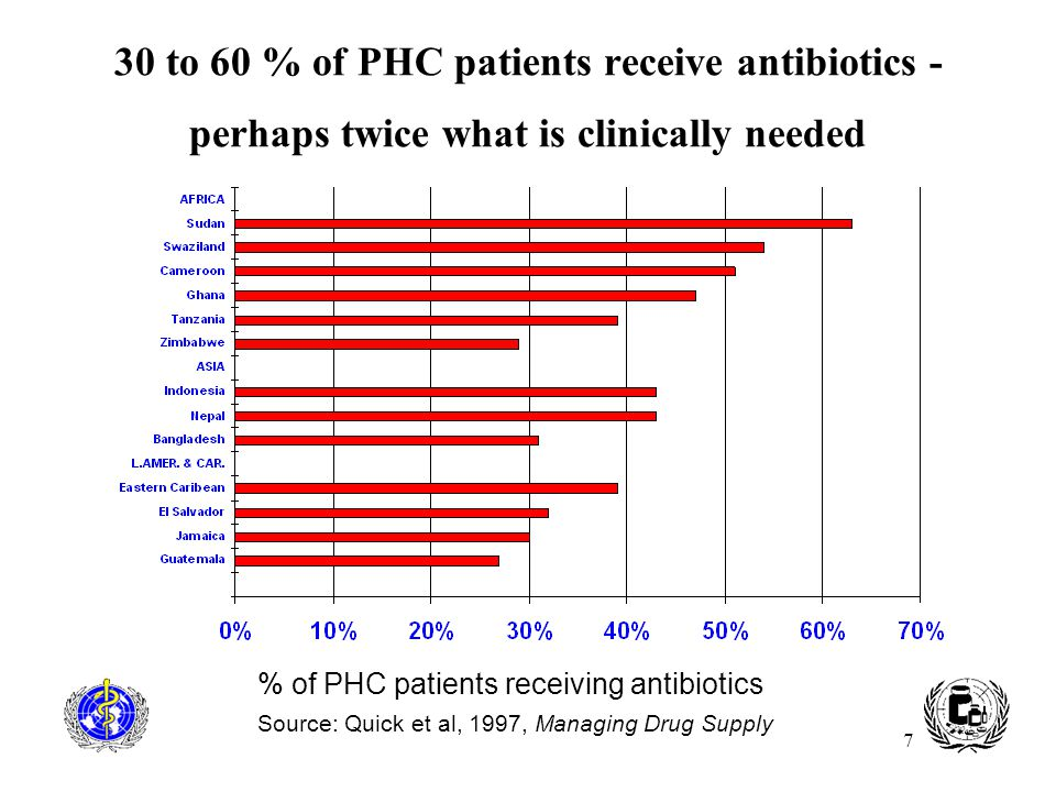 7 30 to 60 % of PHC patients receive antibiotics - perhaps twice what is clinically needed % of PHC patients receiving antibiotics Source: Quick et al