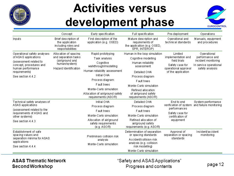page 12 ASAS Thematic Network Second Workshop Safety and ASAS Applications Progress and contents Activities versus development phase