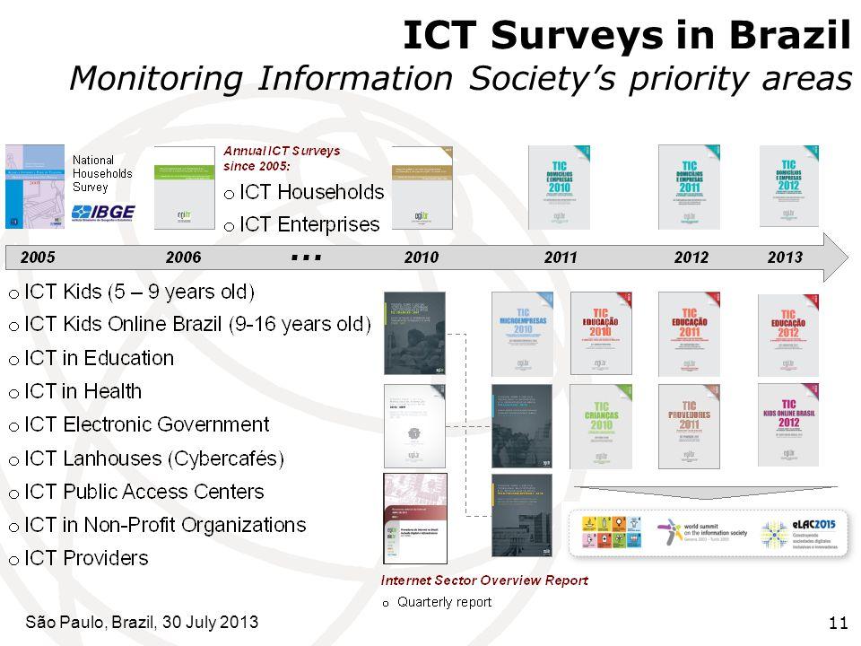 ICT Surveys in Brazil Monitoring Information Society's priority areas São Paulo, Brazil, 30 July 201311
