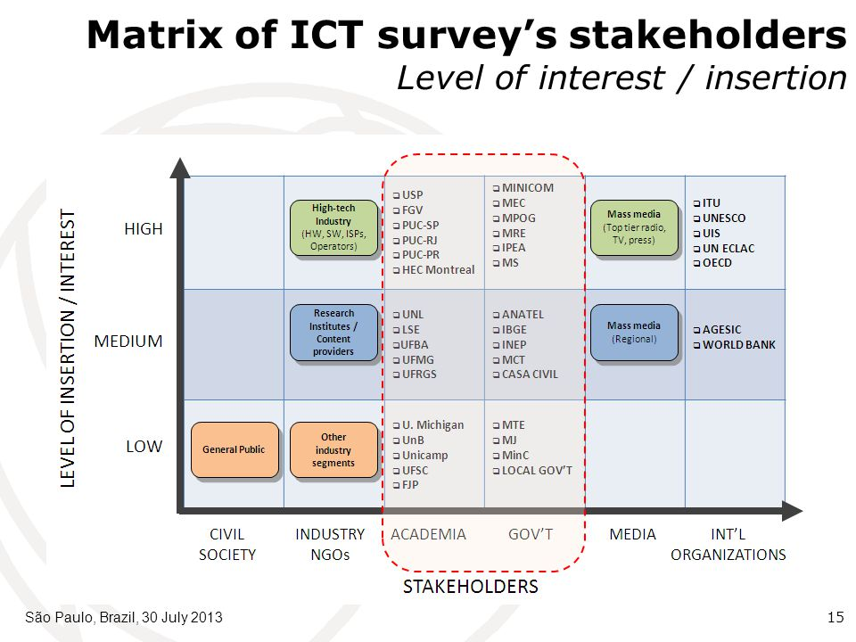 São Paulo, Brazil, 30 July 201315 Matrix of ICT survey's stakeholders Level of interest / insertion