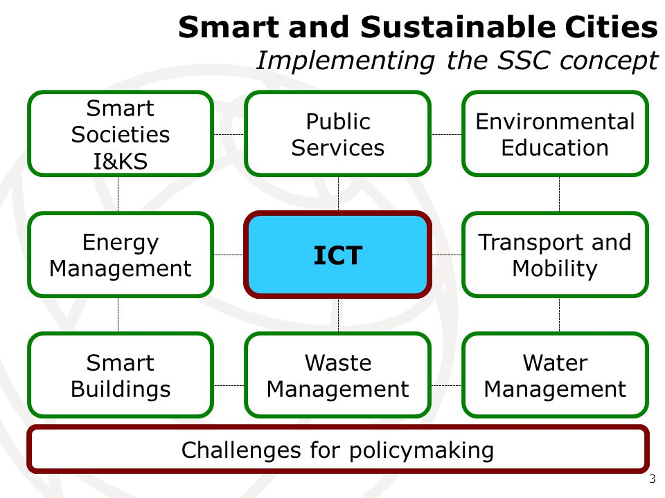 Smart and Sustainable Cities Implementing the SSC concept Environmental Education Smart Societies I&KS Energy Management Waste Management Transport and Mobility Public Services Smart Buildings Water Management 3 Challenges for policymaking SSCICT