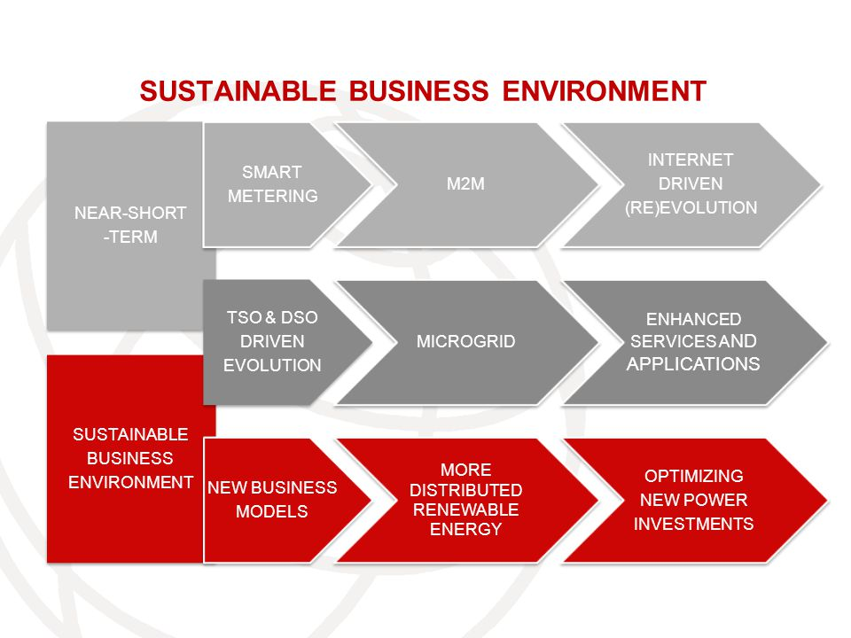 NEAR-SHORT -TERM NEAR-SHORT -TERM SUSTAINABLE BUSINESS ENVIRONMENT SUSTAINABLE BUSINESS ENVIRONMENT SUSTAINABLE BUSINESS ENVIRONMENT SMART METERING M2M TSO & DSO DRIVEN EVOLUTION MICROGRID NEW BUSINESS MODELS MORE DISTRIBUTED RENEWABLE ENERGY MORE DISTRIBUTED RENEWABLE ENERGY INTERNET DRIVEN (RE)EVOLUTION ENHANCED SERVICES A ND APPLICATIONS ENHANCED SERVICES A ND APPLICATIONS OPTIMIZING NEW POWER INVESTMENTS
