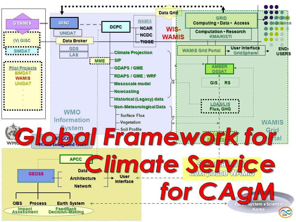 (V) GISC SIMDAT GISC UNIDAT Data Broker GDS LAS GTS/WIS APCC GEOSS DataArchitectureNetwork OBSProcess Earth System User Interface DCPC NCARNCDCTIGGE WAMIS Climate Projection SIP GDAPS / GME RDAPS / GME : WRF Mesoscale model Nowcasting Historical (Legacy) data Non-Meteorological Data Surface Flux Vegetation Soil Profile GRID Computing Data Access Computation Research KMA/KISTI WAMIS Grid Portal AMBERDSSAT GIS RS User Interface GridSphere END- USERS K*GRIDeScience LDAS/LIS Flux, GHG FeedBackDecision-Making Impact Assessment Data Grid MME AppliedMeteorology Pilot Projects SIMDATWAMISUNIDAT....