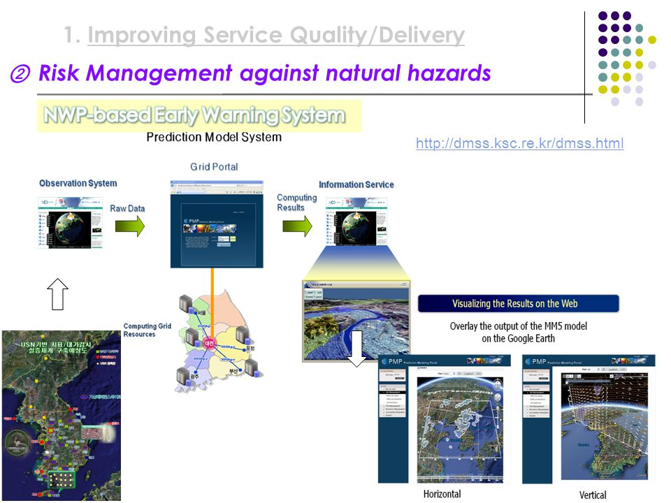 ② Risk Management against natural hazards 1.Improving Service Quality/Delivery http://dmss.ksc.re.kr/dmss.html