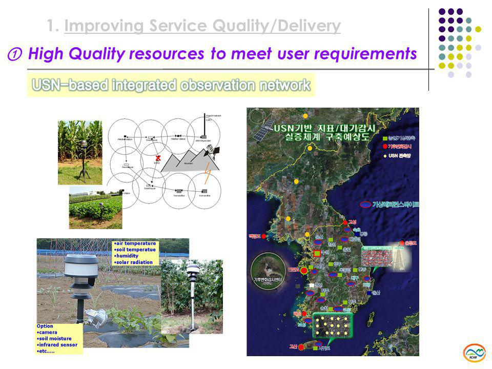 ① High Quality resources to meet user requirements 1.Improving Service Quality/Delivery
