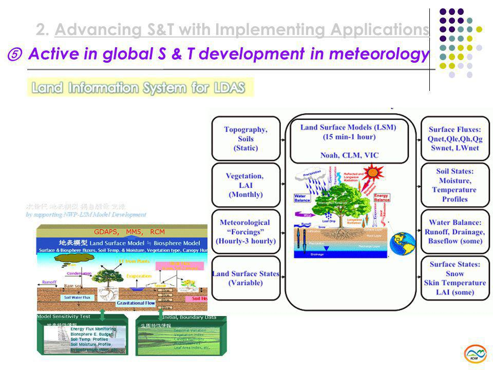 ⑤ Active in global S & T development in meteorology 2.Advancing S&T with Implementing Applications