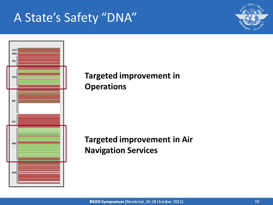 A State's Safety DNA Targeted improvement in Air Navigation Services Targeted improvement in Operations 10RSOO Symposium (Montréal, 26-28 October 2011)