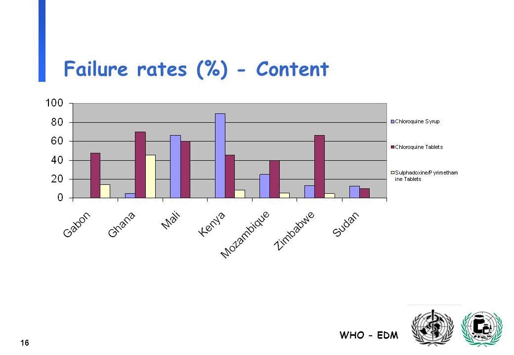 WHO - EDM 16 Failure rates (%) - Content