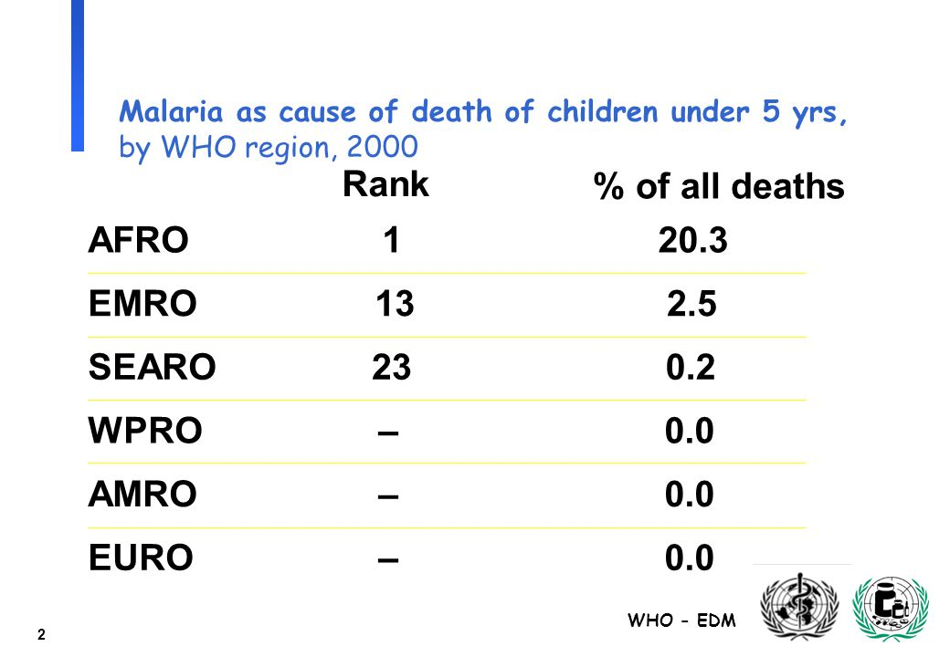 WHO - EDM 2 Malaria as cause of death of children under 5 yrs, by WHO region, 2000 % of all deaths Rank AFRO120.3 EMRO132.5 SEARO230.2 WPRO–0.0 AMRO–0