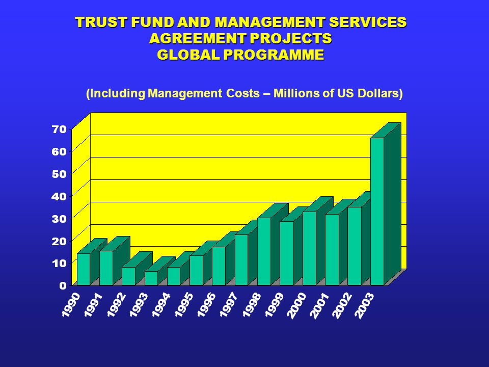 TRUST FUND AND MANAGEMENT SERVICES AGREEMENT PROJECTS GLOBAL PROGRAMME (Including Management Costs – Millions of US Dollars)