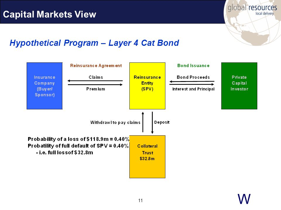W 11 Capital Markets View Hypothetical Program – Layer 4 Cat Bond